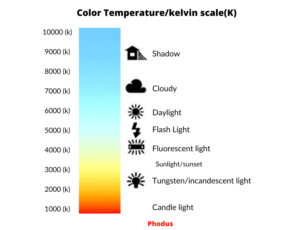 Color temperature kelvin scale white balance