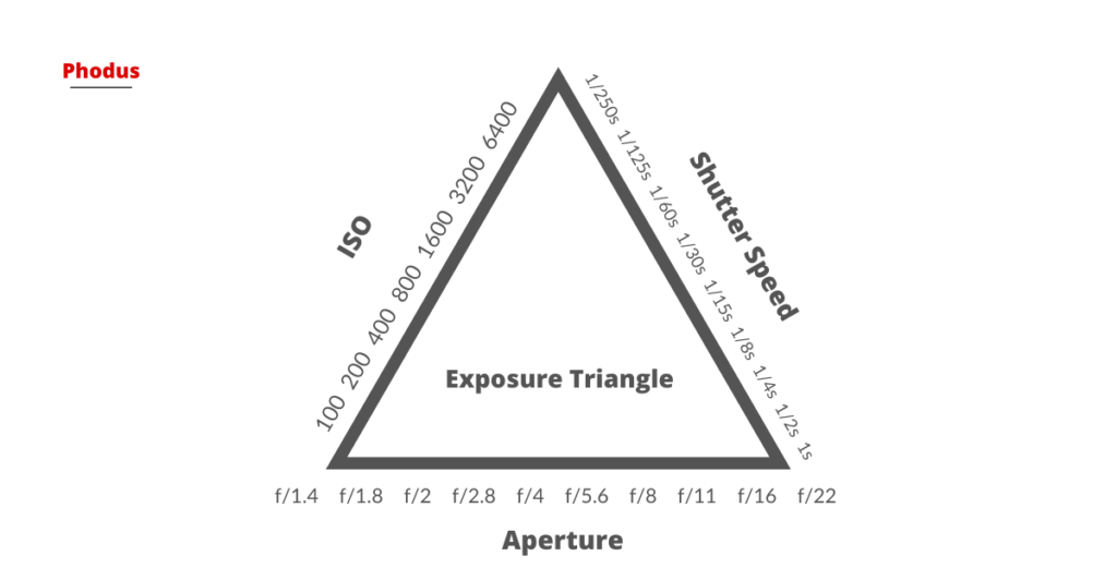 exposure triangle diagram phodus