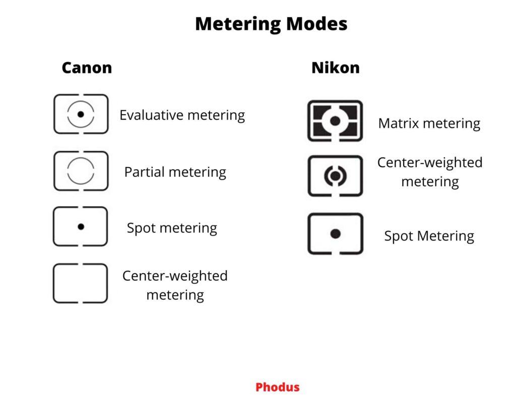 Metering Modes in camera